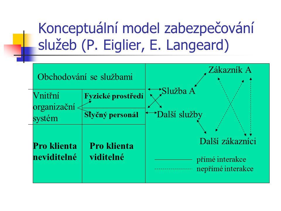 Konceptuální model zabezpečování služeb (P. Eiglier, E. Langeard). Obchodování se službami Vnitřní organizační systém Fyzické prostředí Styčný personá