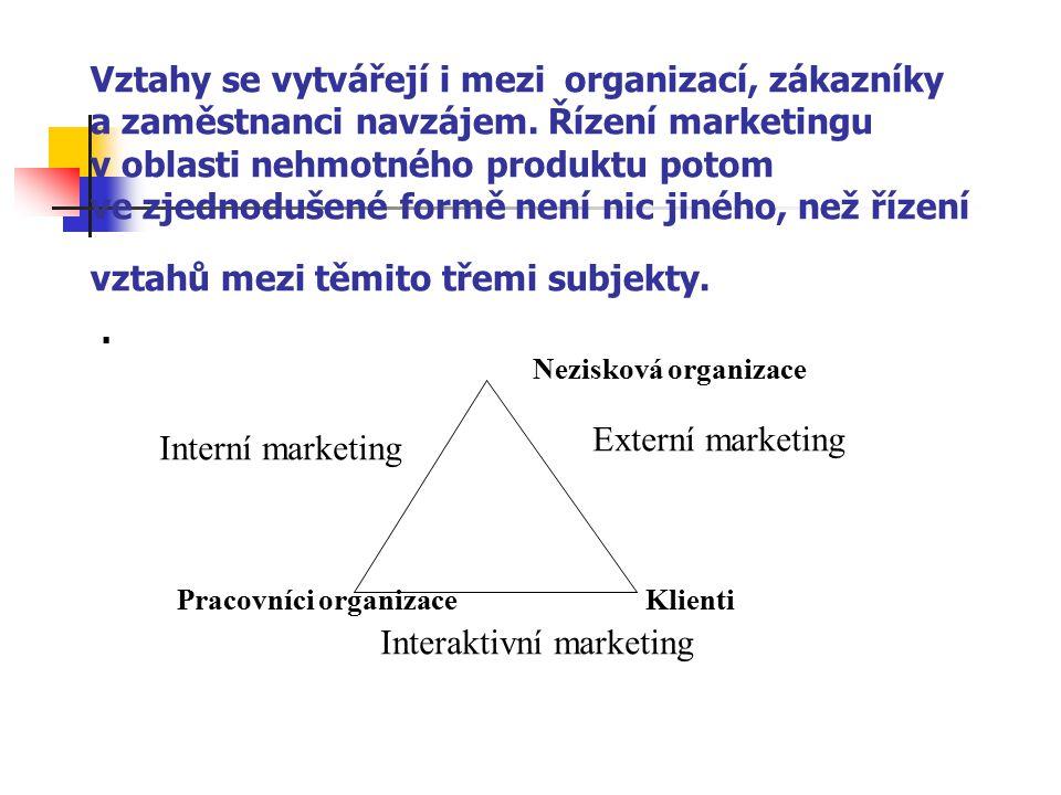 Vztahy se vytvářejí i mezi organizací, zákazníky a zaměstnanci navzájem. Řízení marketingu v oblasti nehmotného produktu potom ve zjednodušené formě n