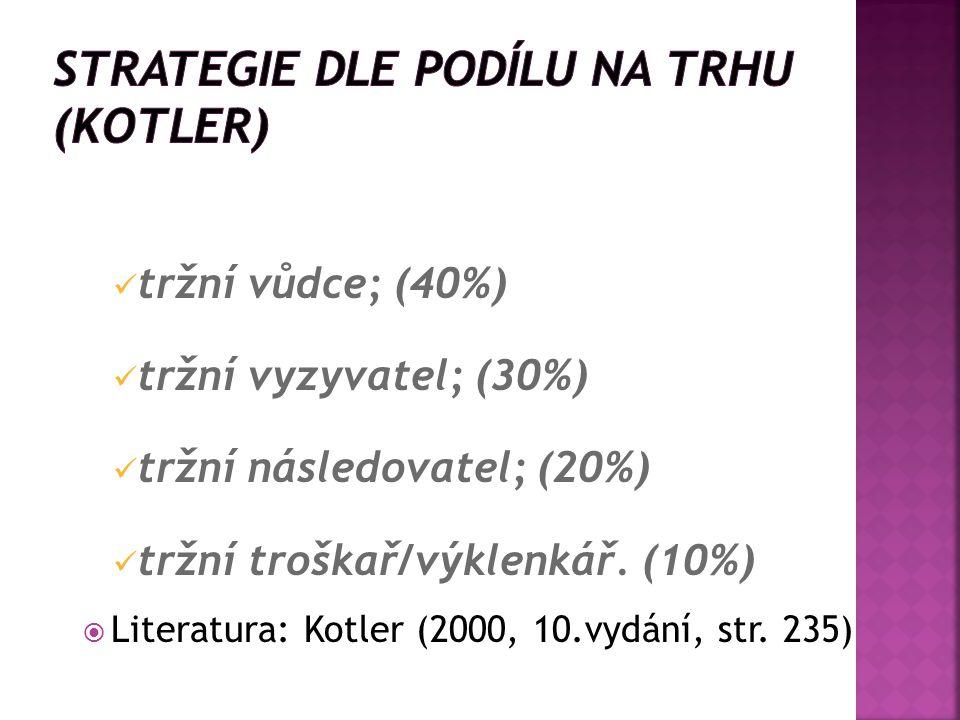tržní vůdce; (40%) tržní vyzyvatel; (30%) tržní následovatel; (20%) tržní troškař/výklenkář.