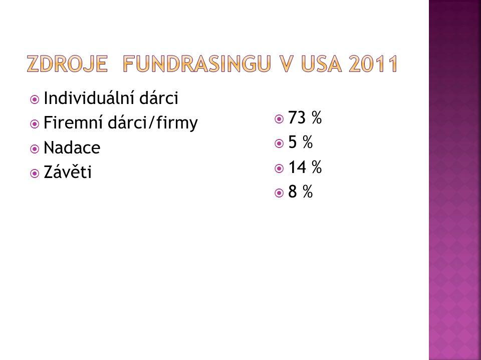 Individuální dárci  Firemní dárci/firmy  Nadace  Závěti  73 %  5 %  14 %  8 %
