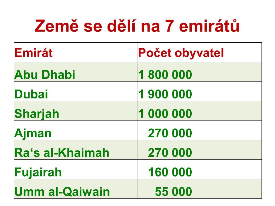 Podíl obyvatelstva v jednotlivých emirátech