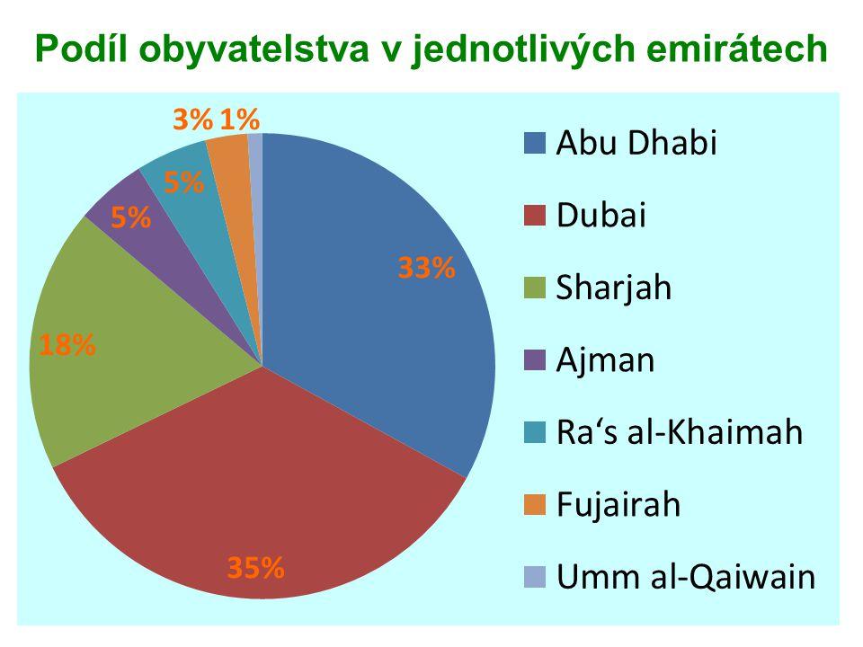 Emiráti 19 % Arabové z Egypta, Súdánu, Jordánska, Sýrie… 10 % občané asijských zemí Indie, Pákistán, Filipíny...