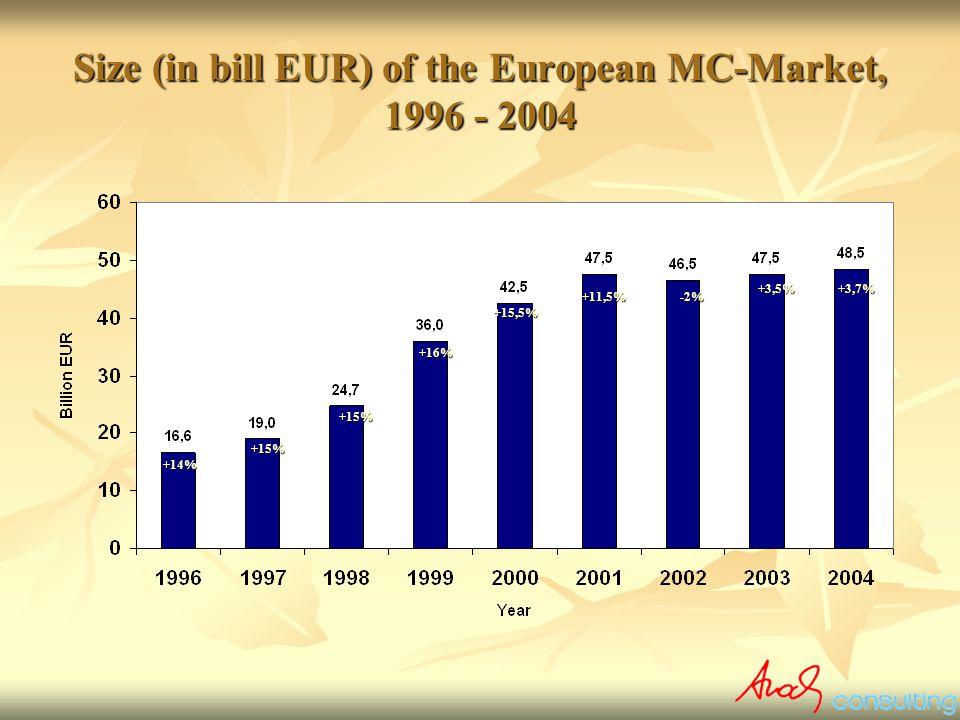 Czech Republik Management Consulting Market Source: FEACO