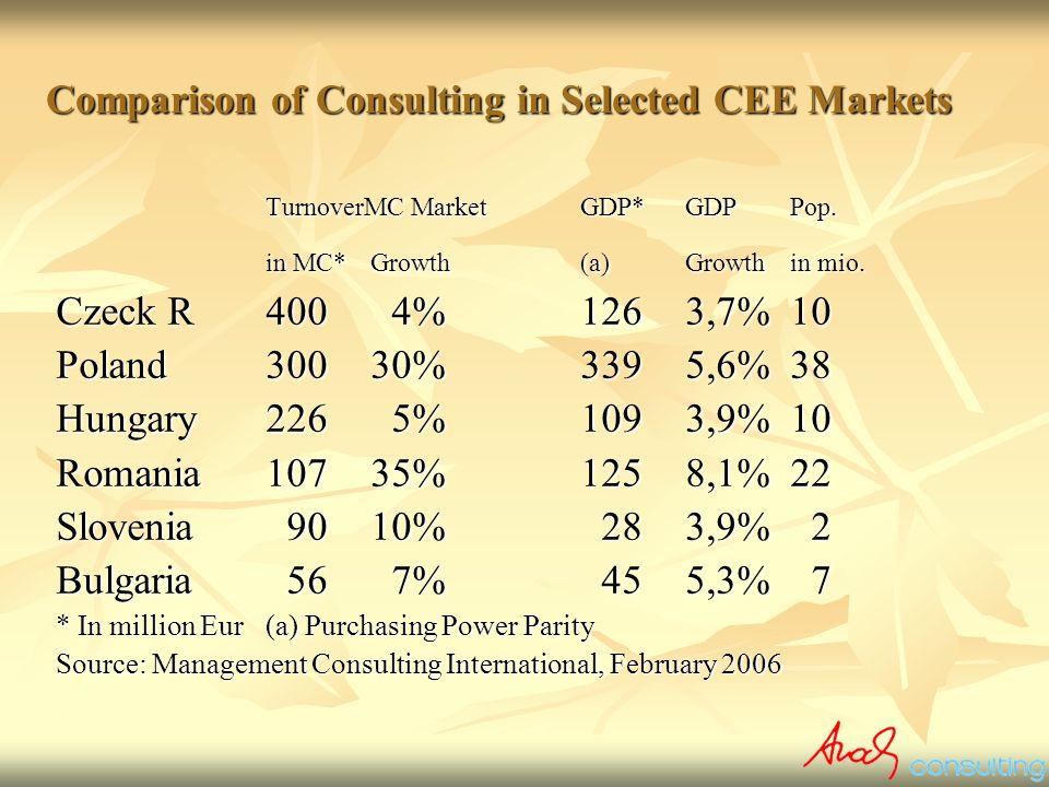 Size (in bill EUR) of the European MC-Market, 1996 - 2004 +14% +15% +15% +16% +15,5% +11,5%-2% +3,5%+3,7%