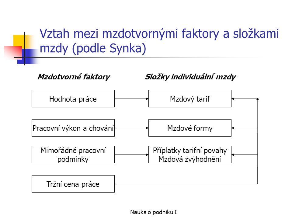 Nauka o podniku I Vztah mezi mzdotvornými faktory a složkami mzdy (podle Synka) Hodnota práceMzdový tarif Pracovní výkon a chování Mimořádné pracovní
