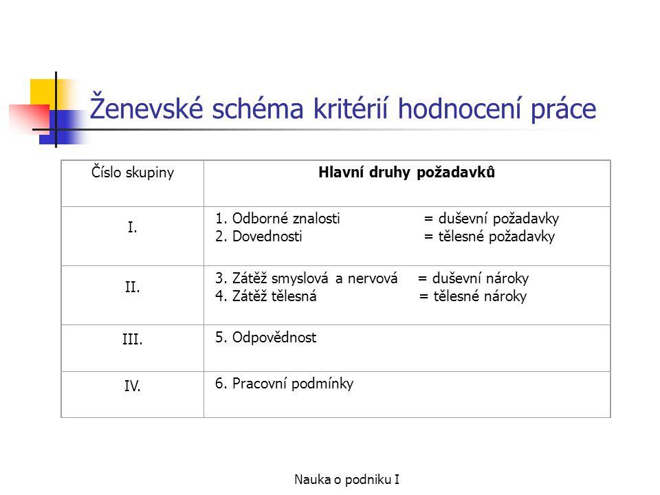 Nauka o podniku I Ženevské schéma kritérií hodnocení práce Číslo skupinyHlavní druhy požadavků I. 1. Odborné znalosti = duševní požadavky 2. Dovednost