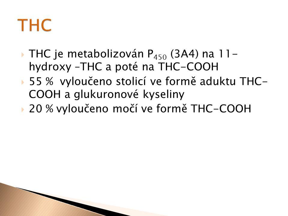  THC je metabolizován P 450 (3A4) na 11- hydroxy –THC a poté na THC-COOH  55 % vyloučeno stolicí ve formě aduktu THC- COOH a glukuronové kyseliny 