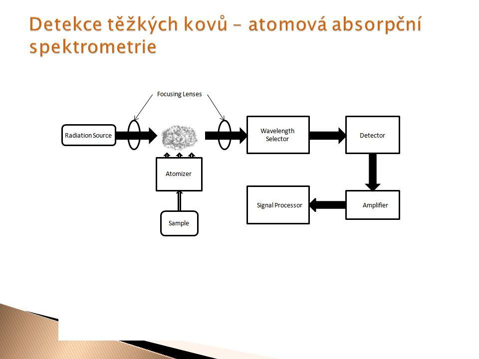 """ """"Nahrazení dopaminu ve vezikulách a uvolnění.  Blokování MAO-A"""
