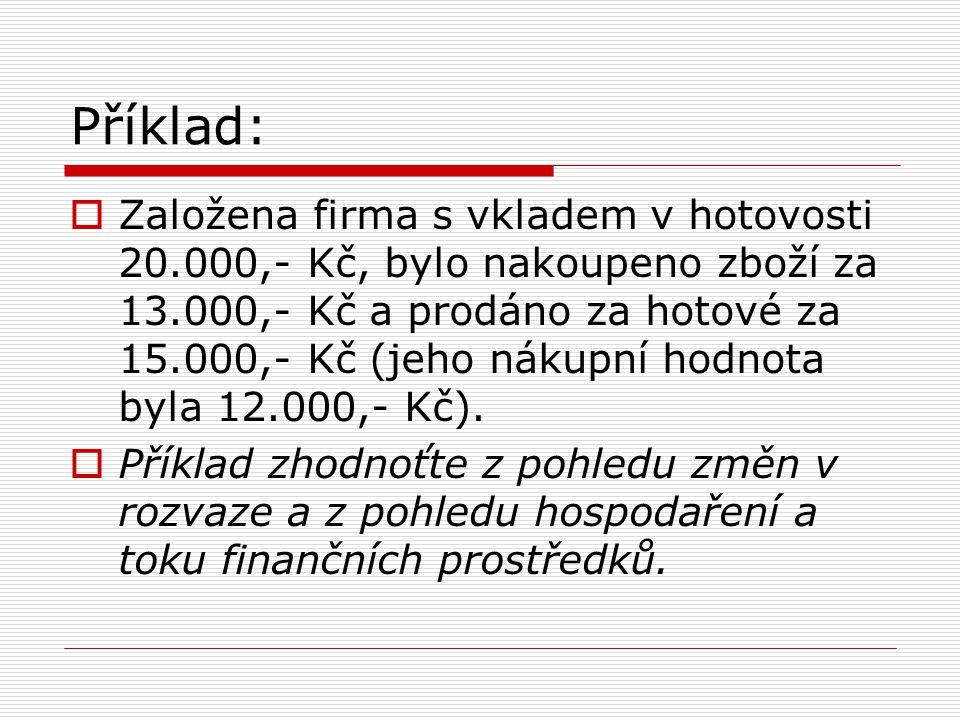 Příklad:  Založena firma s vkladem v hotovosti 20.000,- Kč, bylo nakoupeno zboží za 13.000,- Kč a prodáno za hotové za 15.000,- Kč (jeho nákupní hodnota byla 12.000,- Kč).