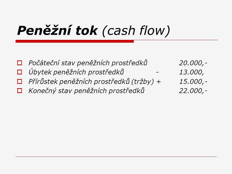 Peněžní tok (cash flow)  Počáteční stav peněžních prostředků20.000,-  Úbytek peněžních prostředků-13.000,  Přírůstek peněžních prostředků (tržby)+15.000,-  Konečný stav peněžních prostředků22.000,-