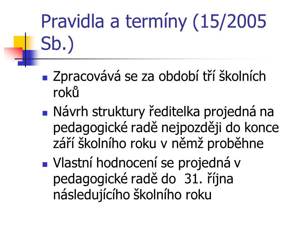 Pravidla a termíny (15/2005 Sb.) Zpracovává se za období tří školních roků Návrh struktury ředitelka projedná na pedagogické radě nejpozději do konce