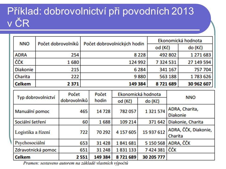 Příklad: dobrovolnictví při povodních 2013 v ČR