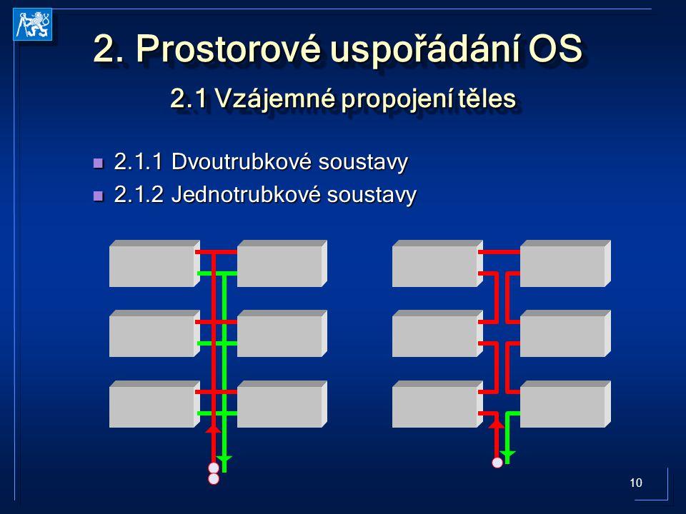 10 2. Prostorové uspořádání OS 2.1 Vzájemné propojení těles 2.1.1 Dvoutrubkové soustavy 2.1.1 Dvoutrubkové soustavy 2.1.2 Jednotrubkové soustavy 2.1.2