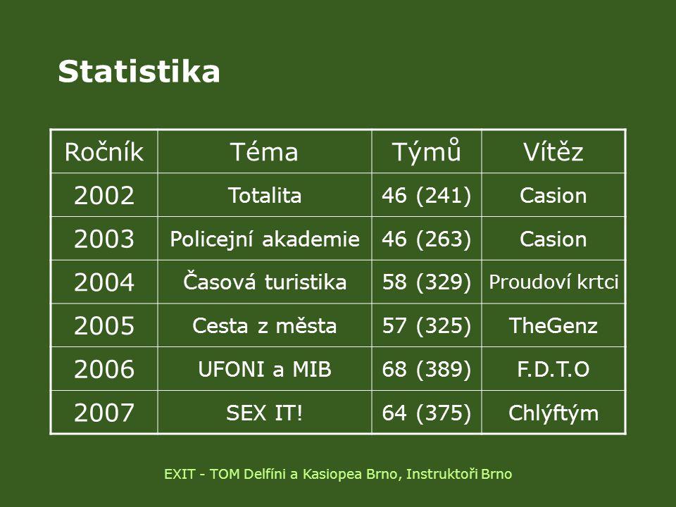 Statistika RočníkTémaTýmůVítěz 2002 Totalita46 (241)Casion 2003 Policejní akademie46 (263)Casion 2004 Časová turistika58 (329) Proudoví krtci 2005 Ces
