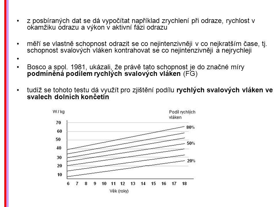z posbíraných dat se dá vypočítat například zrychlení při odraze, rychlost v okamžiku odrazu a výkon v aktivní fázi odrazu měří se vlastně schopnost o