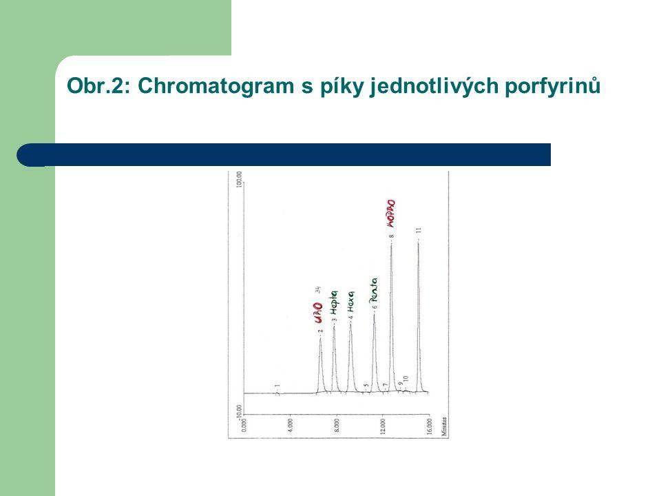 Obr.2: Chromatogram s píky jednotlivých porfyrinů