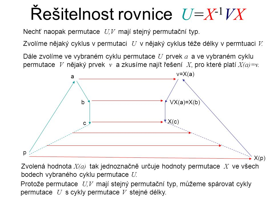 Řešitelnost rovnice U=X -1 VX Nechť naopak permutace U,V mají stejný permutační typ. a b v=X(a) VX(a)=X(b) c X(c) p X(p) Zvolíme nějaký cyklus v permu