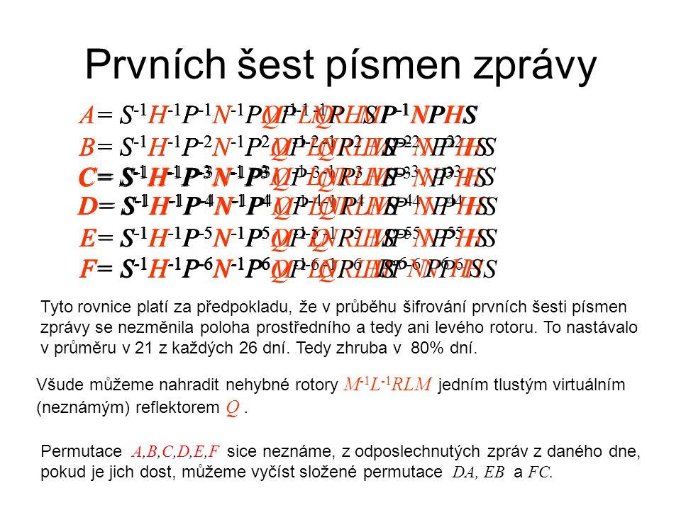 Prvních šest písmen zprávy A= S -1 H -1 P -1 N -1 PM -1 L -1 RLMP -1 NPHSA= S -1 H -1 P -1 N -1 P Q P -1 NPHS B= S -1 H -1 P -2 N -1 P 2 M -1 L -1 RLMP -2 NP 2 HSB= S -1 H -1 P -2 N -1 P 2 Q P -2 NP 2 HS C= S -1 H -1 P -3 N -1 P 3 M -1 L -1 RLMP -3 NP 3 HS C= S -1 H -1 P -3 N -1 P 3 Q P -3 NP 3 HS D= S -1 H -1 P -4 N -1 P 4 M -1 L -1 RLMP -4 NP 4 HS D= S -1 H -1 P -4 N -1 P 4 Q P -4 NP 4 HS E= S -1 H -1 P -5 N -1 P 5 M -1 L -1 RLMP -5 NP 5 HSE= S -1 H -1 P -5 N -1 P 5 Q P -5 NP 5 HS F= S -1 H -1 P -6 N -1 P 6 M -1 L -1 RLMP -6 NP 6 HS F= S -1 H -1 P -6 N -1 P 6 Q P -6 NP 6 HS Všude můžeme nahradit nehybné rotory M -1 L -1 RLM jedním tlustým virtuálním (neznámým) reflektorem Q.