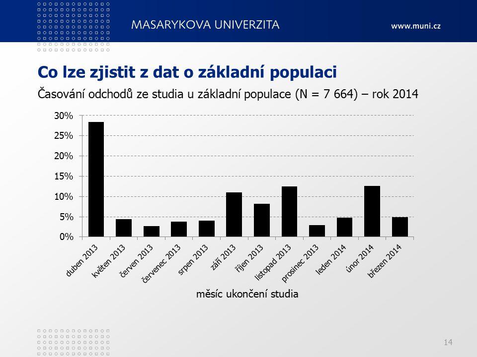 Co lze zjistit z dat o základní populaci 14 Časování odchodů ze studia u základní populace (N = 7 664) – rok 2014