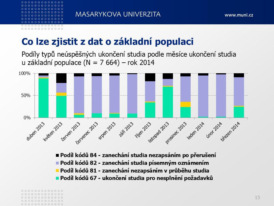 Co lze zjistit z dat o základní populaci 15 Podíly typů neúspěšných ukončení studia podle měsíce ukončení studia u základní populace (N = 7 664) – rok 2014
