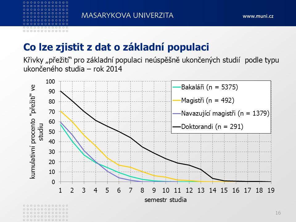 """Co lze zjistit z dat o základní populaci 16 Křivky """"přežití pro základní populaci neúspěšně ukončených studií podle typu ukončeného studia – rok 2014"""
