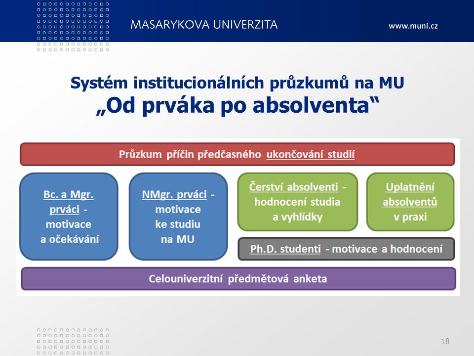 """Systém institucionálních průzkumů na MU """"Od prváka po absolventa 18"""
