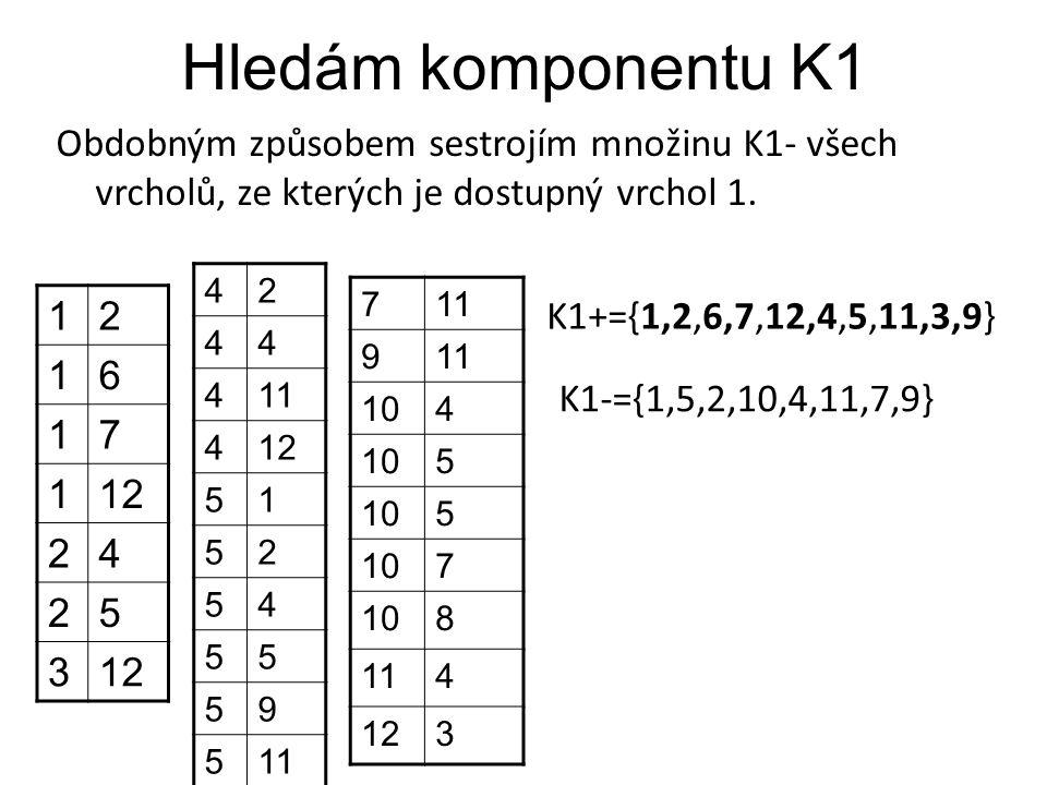 Hledám komponentu K1 Obdobným způsobem sestrojím množinu K1- všech vrcholů, ze kterých je dostupný vrchol 1. 12 16 17 112 24 25 3 42 44 411 412 51 52