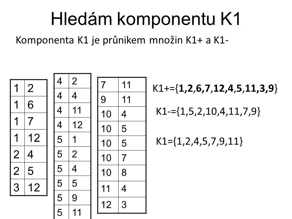 Hledám komponentu K1 Komponenta K1 je průnikem množin K1+ a K1- 12 16 17 112 24 25 3 42 44 411 412 51 52 54 55 59 511 7 9 104 5 5 7 8 114 123 K1+={1,2