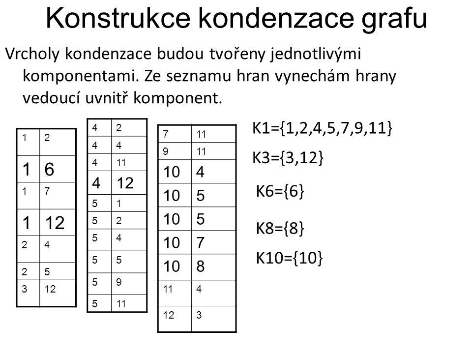 Konstrukce kondenzace grafu Vrcholy kondenzace budou tvořeny jednotlivými komponentami. Ze seznamu hran vynechám hrany vedoucí uvnitř komponent. 12 16