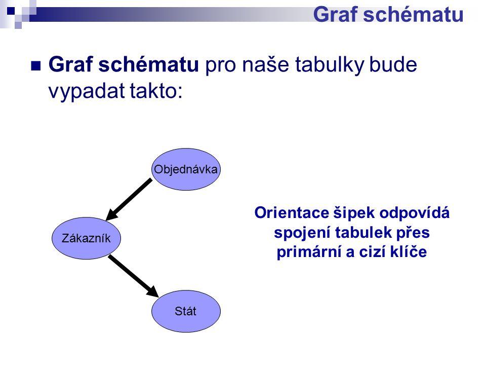 Graf schématu pro naše tabulky bude vypadat takto: Graf schématu Objednávka Zákazník Stát Orientace šipek odpovídá spojení tabulek přes primární a cizí klíče