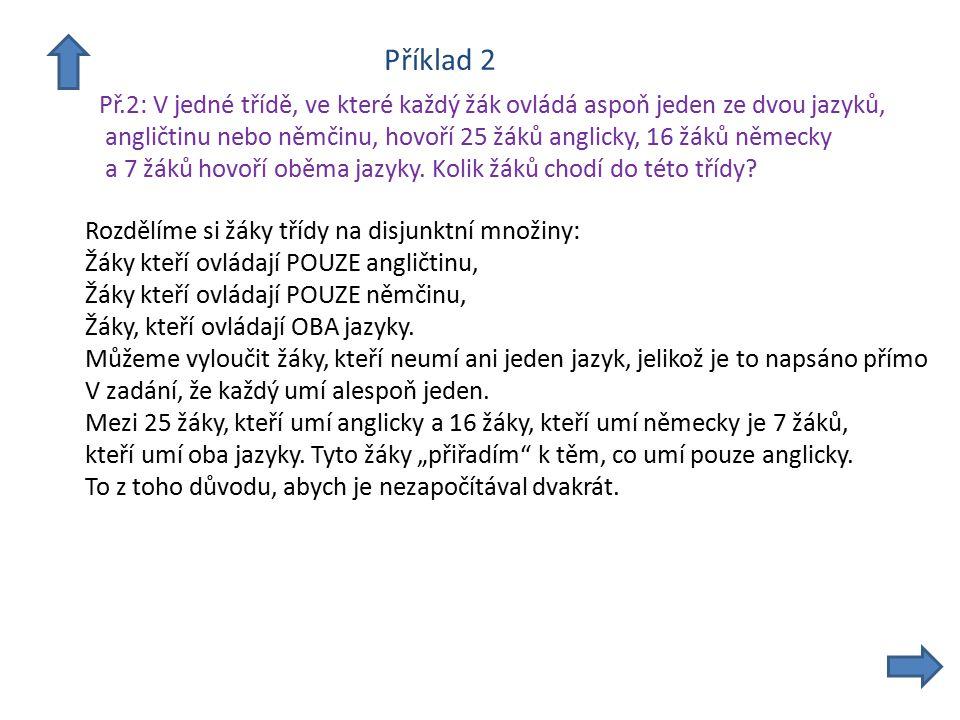Příklad 2 Př.2: V jedné třídě, ve které každý žák ovládá aspoň jeden ze dvou jazyků, angličtinu nebo němčinu, hovoří 25 žáků anglicky, 16 žáků německy