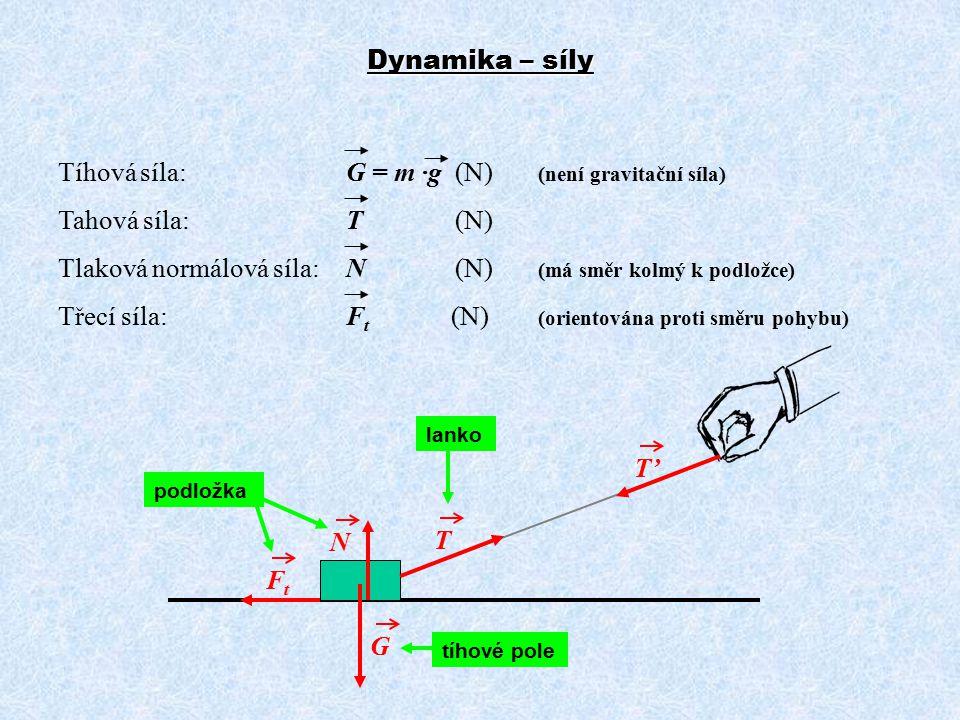 Dynamika – síly Tíhová síla: G = m ·g (N) (není gravitační síla) Tahová síla: T (N) Tlaková normálová síla:N (N) (má směr kolmý k podložce) Třecí síla