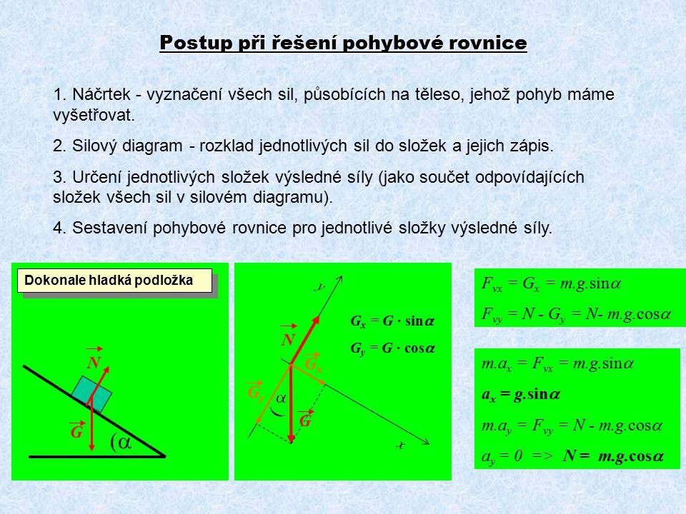 Postup při řešení pohybové rovnice 1. Náčrtek - vyznačení všech sil, působících na těleso, jehož pohyb máme vyšetřovat. 2. Silový diagram - rozklad je