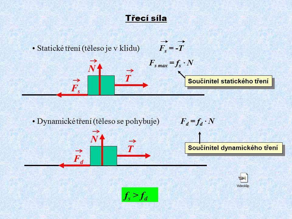 Třecí síla Statické tření (těleso je v klidu) F s = -T F s max = f s · N Dynamické tření (těleso se pohybuje) F d = f d · N T FsFs N T FdFd N f s > f