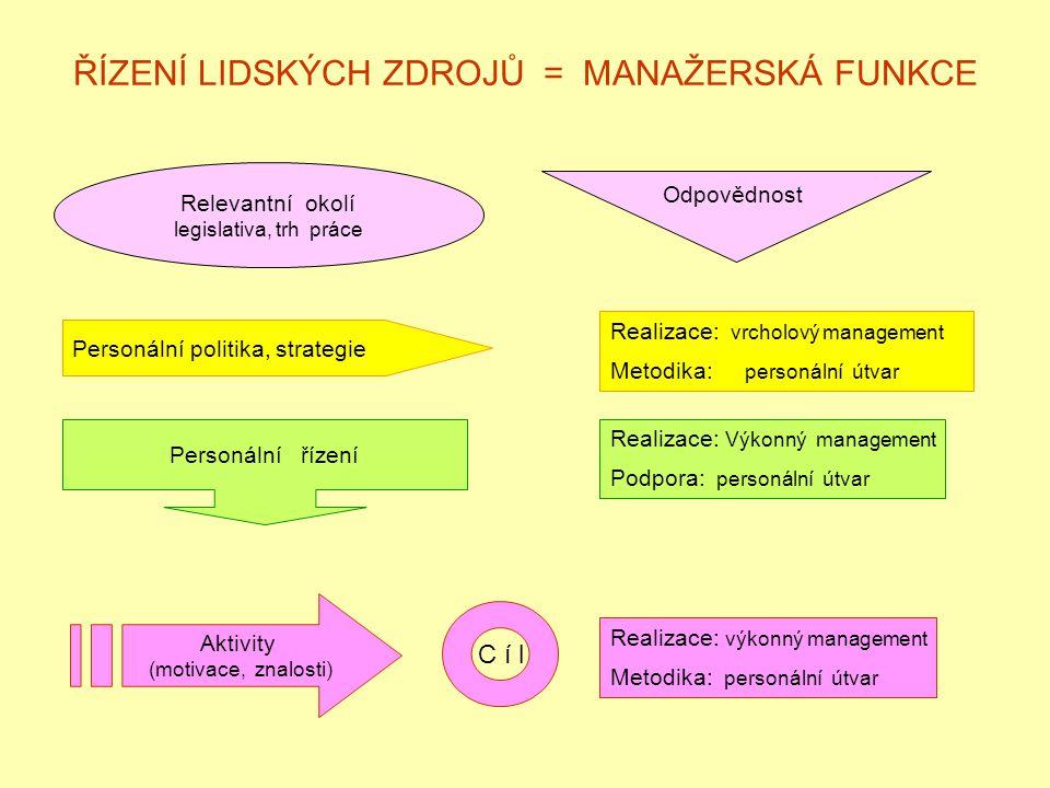 ŘÍZENÍ LIDSKÝCH ZDROJŮ = MANAŽERSKÁ FUNKCE Relevantní okolí legislativa, trh práce Odpovědnost Personální politika, strategie Realizace: vrcholový man