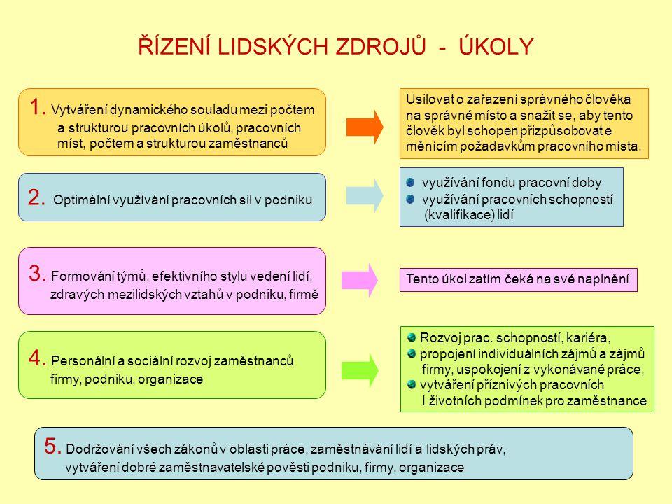 ŘÍZENÍ LIDSKÝCH ZDROJŮ - ÚKOLY 1. Vytváření dynamického souladu mezi počtem a strukturou pracovních úkolů, pracovních míst, počtem a strukturou zaměst