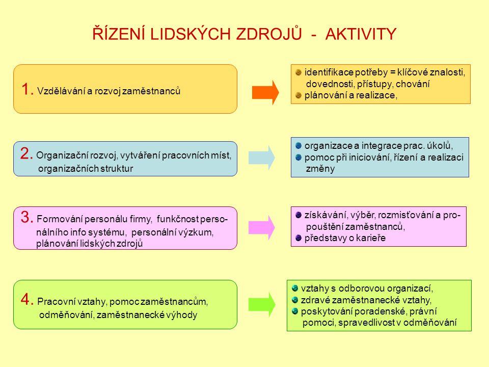 ŘÍZENÍ LIDSKÝCH ZDROJŮ - AKTIVITY 1. Vzdělávání a rozvoj zaměstnanců identifikace potřeby = klíčové znalosti, dovednosti, přístupy, chování plánování