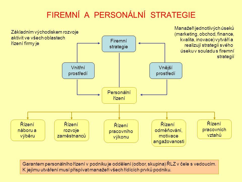 FIREMNÍ A PERSONÁLNÍ STRATEGIE Firemní strategie Vnitřní prostředí Vnější prostředí Personální řízení Řízení náboru a výběru Řízení rozvoje zaměstnanc