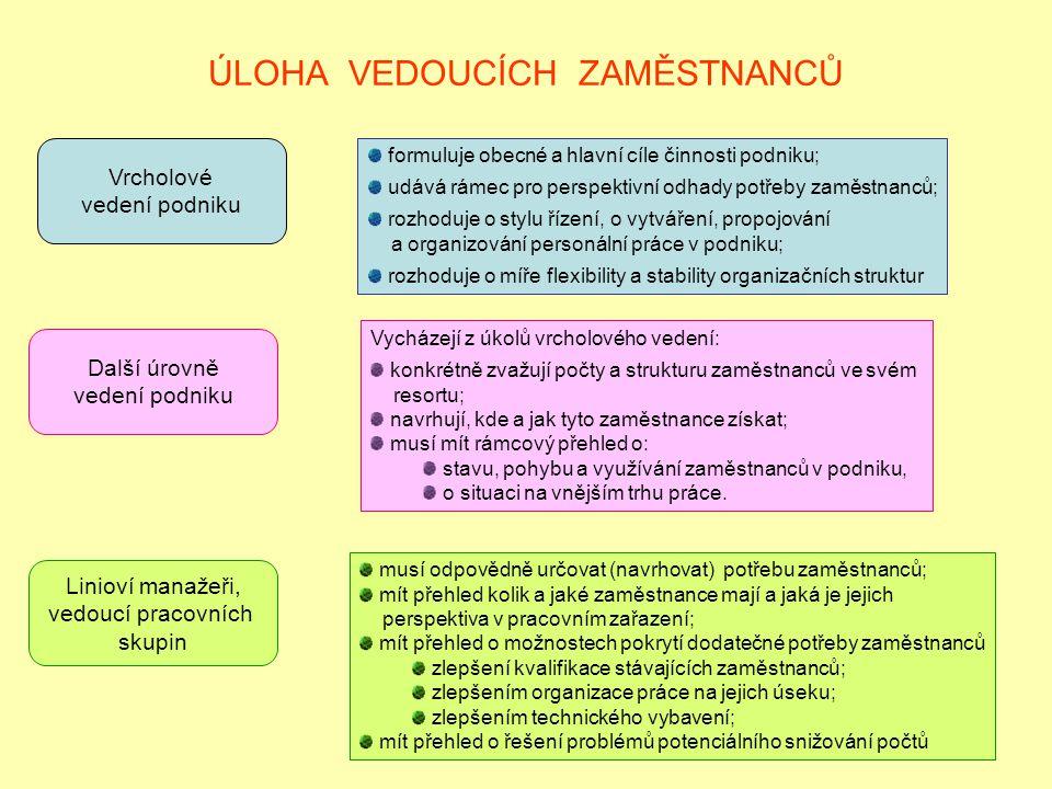ÚLOHA VEDOUCÍCH ZAMĚSTNANCŮ Vrcholové vedení podniku formuluje obecné a hlavní cíle činnosti podniku; udává rámec pro perspektivní odhady potřeby zamě