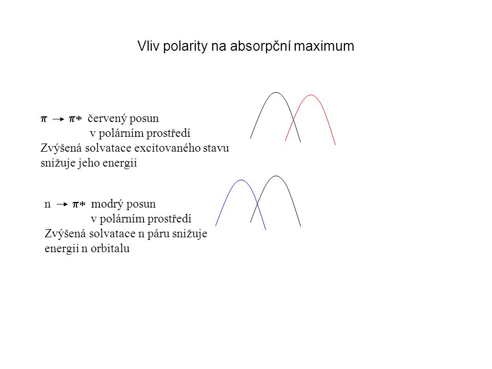 Význam spektrofotometrie Stanovení koncentrace látek Stanovení změn koncentrace v čase Kvantifikace  světelný tok  a  0 - prošlé a přicházející světlo též I a I 0