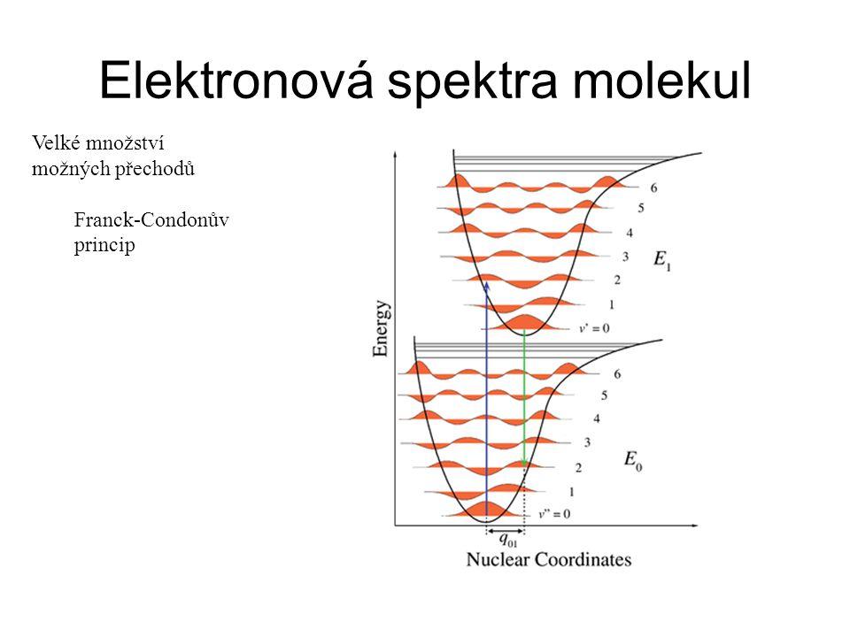 Jablonskiho diagramy Příspěvky vibrací a rotací v molekule Resonanční podmínka  E = h  E =  E el +  E vib +  E rot – velké množství možností Poloha pásu – = f(  E), výška – pravděpodobnost přechodu
