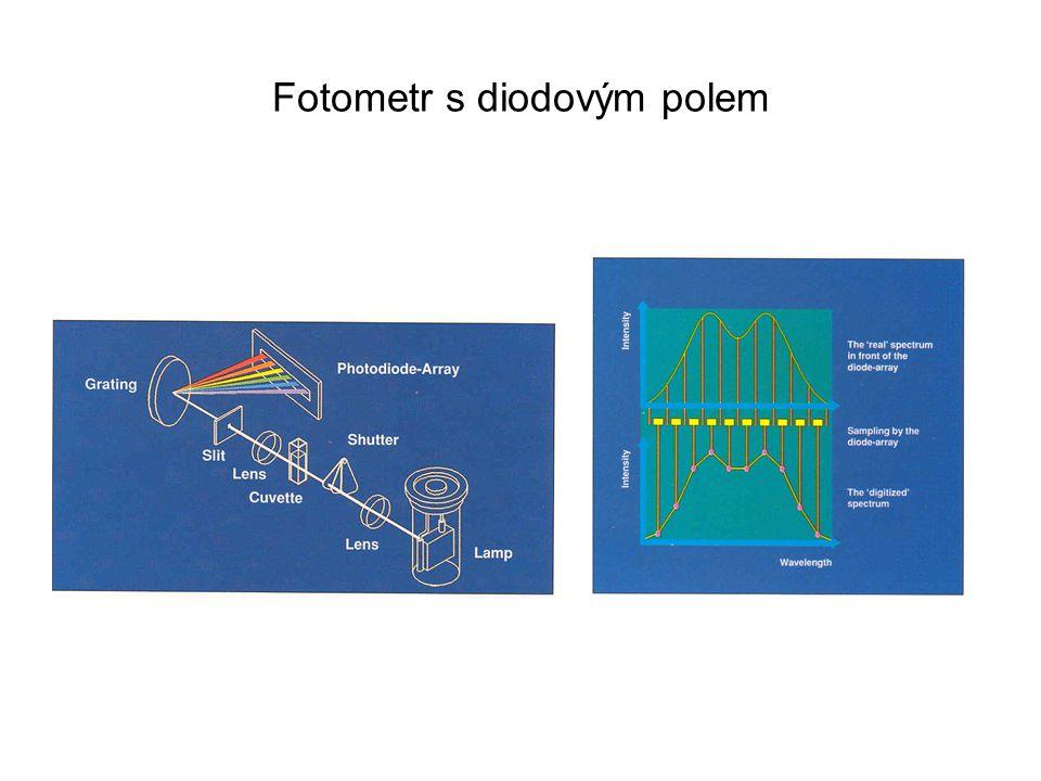 Charakteristiky přístroje Spektrální rozlišení – schopnost rozlišit dvě těsně přilehlé vlnové délky Rozlišení x rozlišovací schopnost – nepřímé S = 0,8xS max – pro určitou  = rozlišení