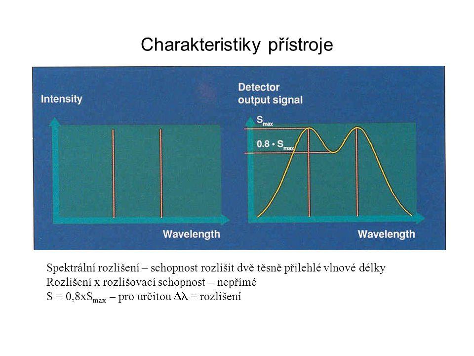 Charakteristiky přístroje Spektrální šířka přístroje – šířka pásu světla opouštějícího monochromátor měřená v polovině výšky píku (SBW), závisí na šířce štěrbin a disperzi mřížky, Obvykle < 2 nm Přirozená šířka pásu vzorku - šířka absorpčního pásu vzorku měřená v polovině výšky píku (NBW) – ovlivněno SBW – monochromatičnost