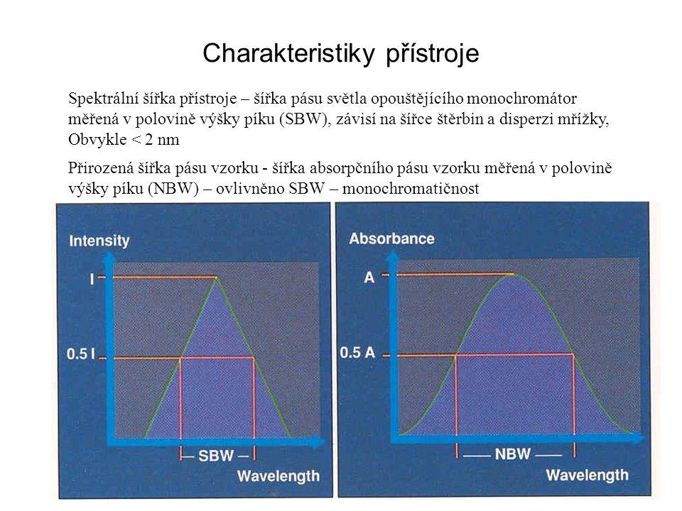 Charakteristiky přístroje Přesnost měření závisí na poměru SBW/NBW = 0.1 a menší (přesnost 99.5%) SBW 2 nm postačuje pro NBW 20 nm