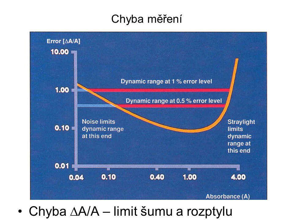 Praktické aplikace Stanovení koncentrací látek –Obecně – bílkoviny, NK –Speciálně – Hb, cytochromy Stanovení forem látek –Ox-red – titrace, E m, disociační stavy - pK a Určení změny koncentrace –Rychlost reakcí – enzymové (NAD +, umělé) Detektor pro jiné metody