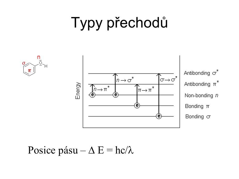 Energie přechodů  příklad C-H: vysoké energie, 125 nm n  nejobvyklejší případ 200 – 700 nm Mol.abs.