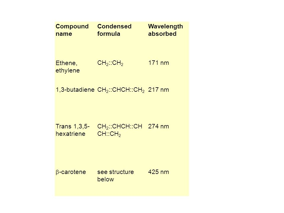 Compound name Condensed formula Wavelength absorbed Ethene, ethylene CH 2 ::CH 2 171 nm 1,3-butadieneCH 2 ::CHCH::CH 2 217 nm Trans 1,3,5- hexatriene