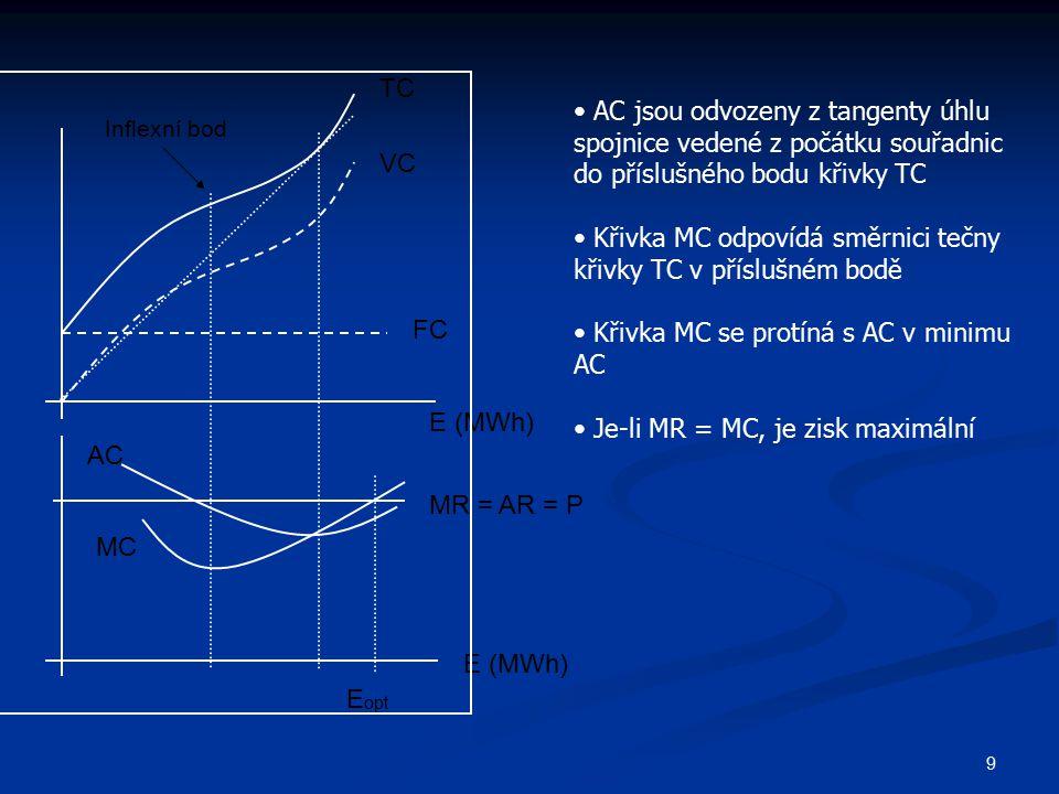9 TC VC FC E (MWh) MR = AR = P MC AC E (MWh) E opt AC jsou odvozeny z tangenty úhlu spojnice vedené z počátku souřadnic do příslušného bodu křivky TC