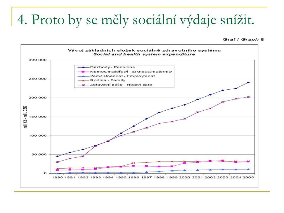 4. Proto by se měly sociální výdaje snížit.