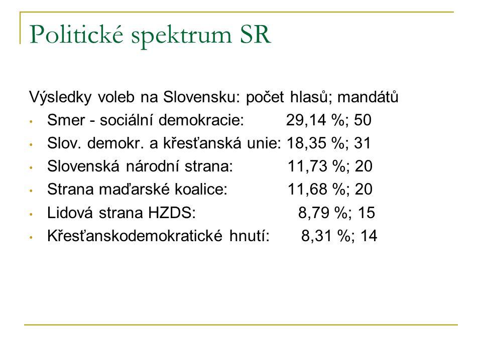 Politické spektrum SR Výsledky voleb na Slovensku: počet hlasů; mandátů Smer - sociální demokracie: 29,14 %; 50 Slov.
